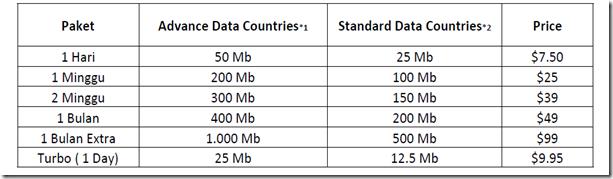 Data Roam