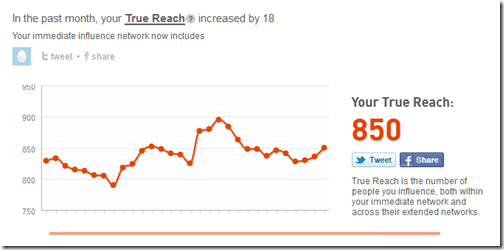 Klout True Reach Score