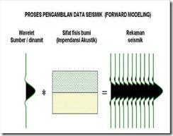 Proses pengambilan data Seismik
