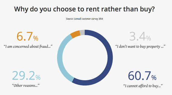 Renting Over Buying