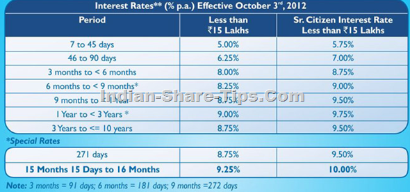 Yes bank fixed rate of interests