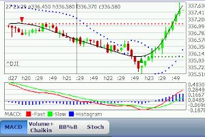 Screenshot of Chebyshev Trend Pro