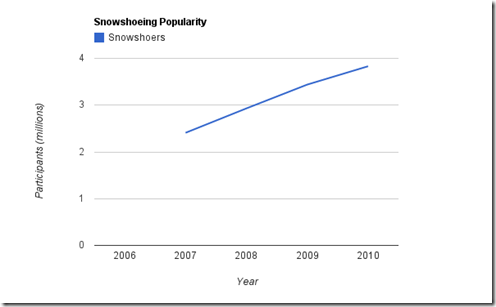 snowshoe_popularity (1)