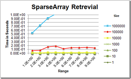 Tweaking Your Android Performance: ParseArray v  Hashmap - DZone