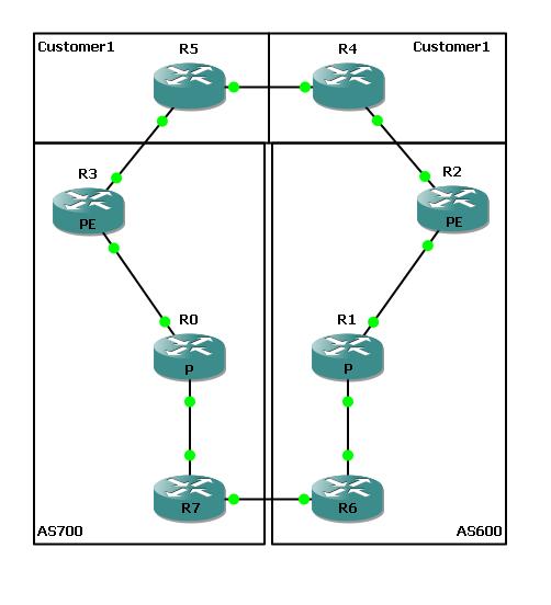 Inter-AS MPLS - Multihop MP-eBGP | How Internet Works