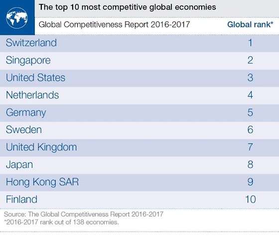 https://lh4.ggpht.com/-y_wqw1LoCPo/V-u6b9KsE9I/AAAAAADoaGo/dYWh0fiutqA/w560/socialfeed.info-the-global-competitiveness-report-2016-building-a-more-inclusive-and-prosperous-world.jpg