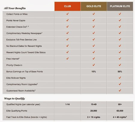 IHG Rewards - tiers.JPG