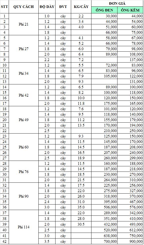 Bảng giá thép ống