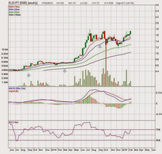 elsoft-weekly-chart