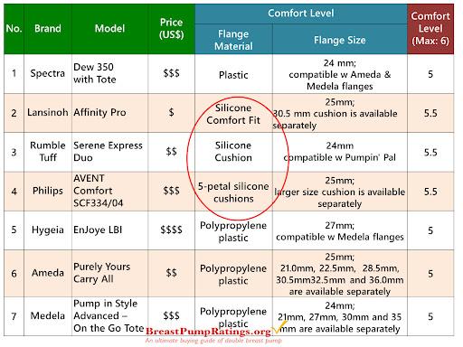 Most Portable Philips Avent Scf334 04 2014 Version Comfort