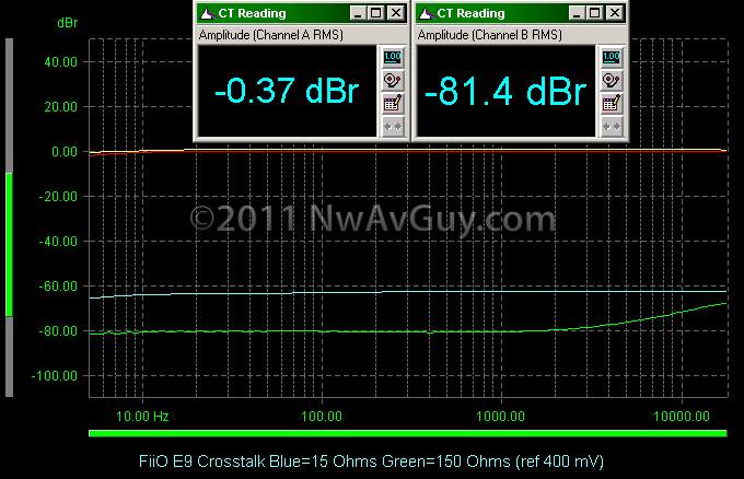 FiiO E9 Crosstalk Blue=15 Ohms Green=150 Ohms (ref 400 mV)