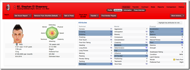 Stephan El Shaarawy_ Overview Attributes