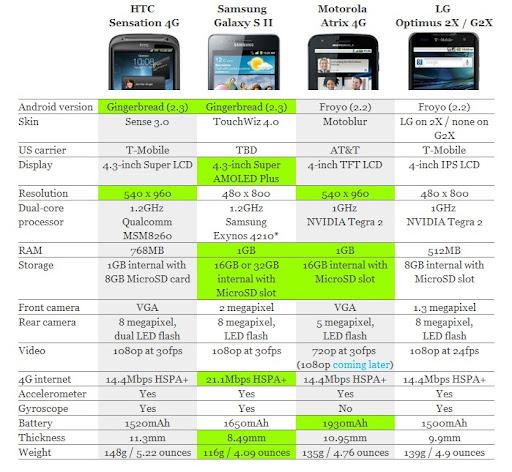 smartphone comparacion