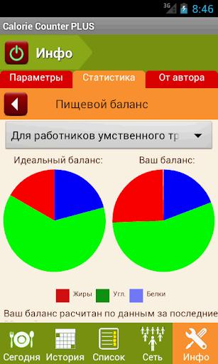玩免費健康APP|下載Калькулятор  Калорий PLUS app不用錢|硬是要APP