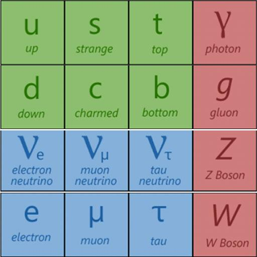 Physics: The Standard Model