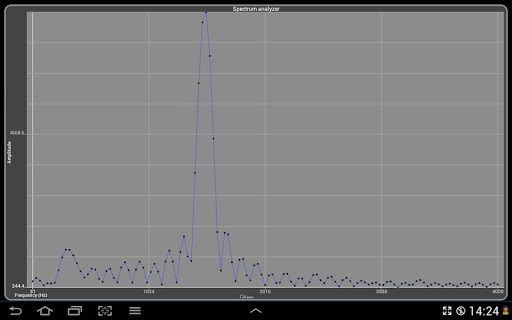android - How to develop a Spectrum Analyser from a realtime audio? - Stack Overflow