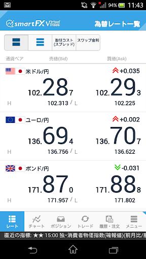 smartFX Virtual Trade