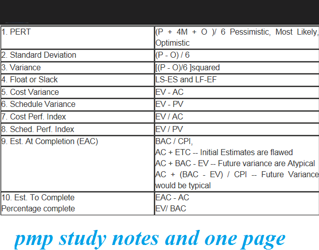 notes for pmp exam This ebook is my attempt to summarize the project management body  in the  meantime, good luck with your pmp® exam and please feel free.