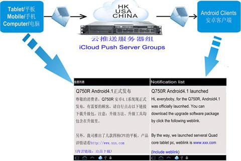 iCloud-Push Manager,business - screenshot