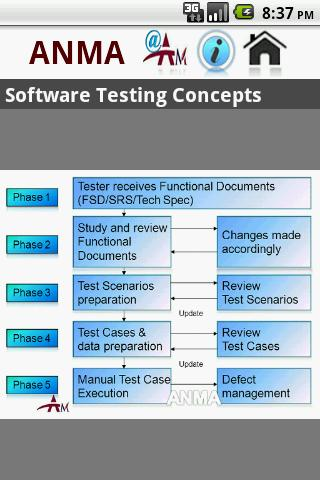 Software Testing Concepts- screenshot