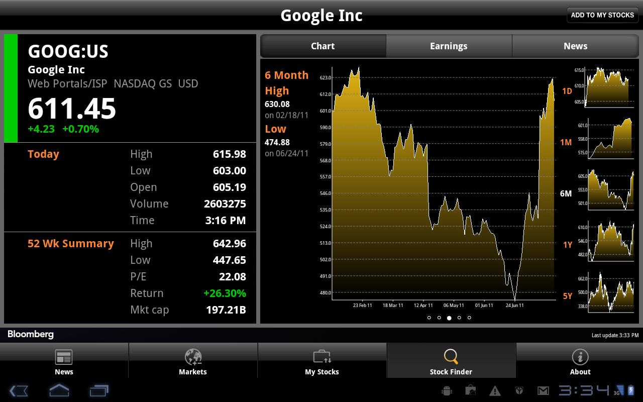 BLOOMBERG for Tablet - Android Apps on Google Play