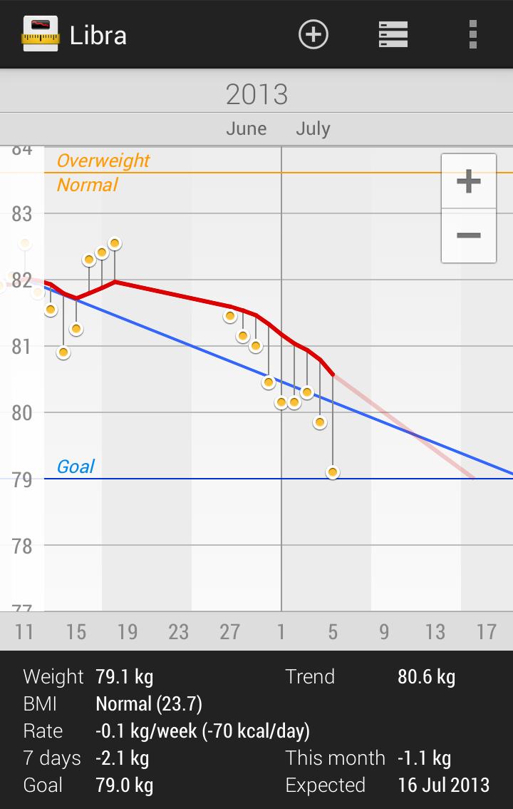 Libra - Weight Manager Screenshot 0