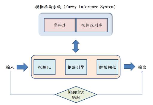 Fuzzy 架構下的廠區與社區管理機制