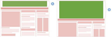 Stylized before (labeled A) and after (labeled B) image of a rectangular ad pushing down entire page content