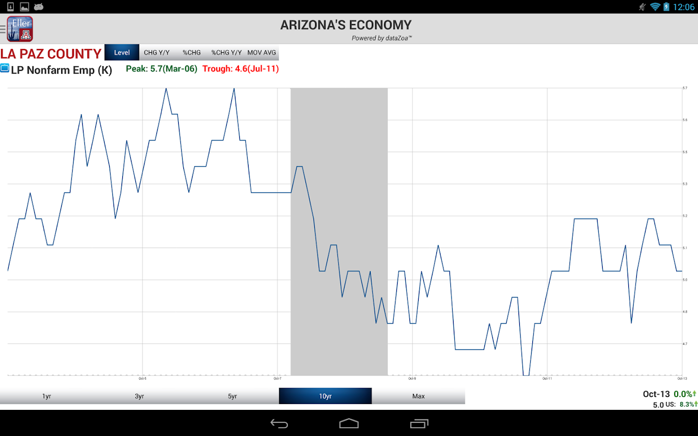 Arizona's Economy- screenshot