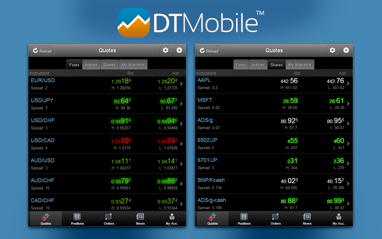 Mobile forex trading applications