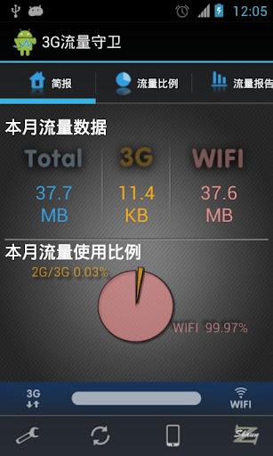 3G流量守卫 行动网络数据管理