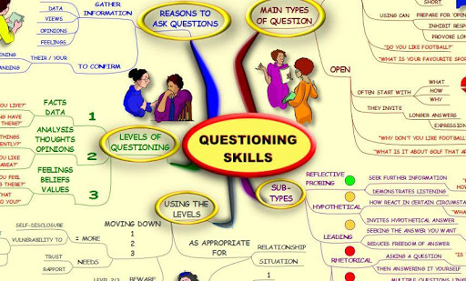 Questioning Skills - Mind Map