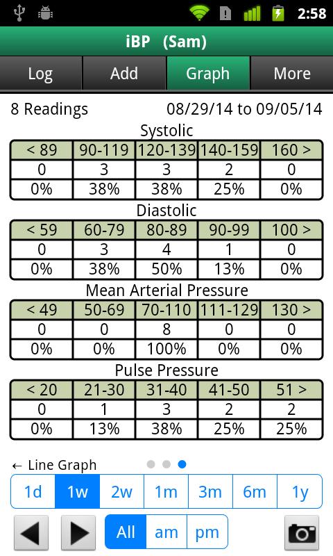 blood pressure log online