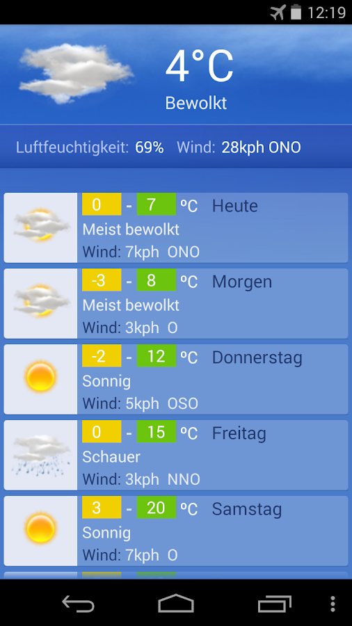 muenchen wetter 7 tage