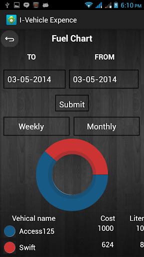 玩個人化App|iVehicle Diary免費|APP試玩