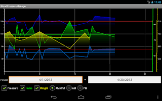 Screenshot of Blood Pressure manager