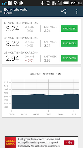 Auto Loan Calculator Rates