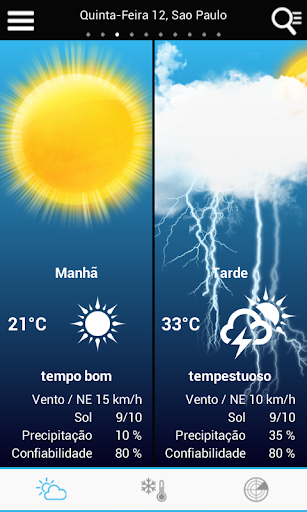 Weather for Brazil
