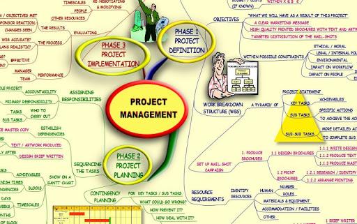 Project Management - Mind Map