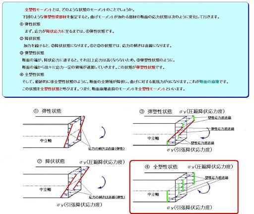 一級建築士試験 平成23年度 「目で解く構造計算③」