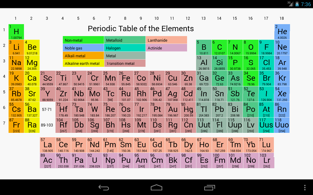 Periodic table of elements trivia periodic table elements periodic table trivia of periodic apps on table play elementary google android gamestrikefo Choice Image