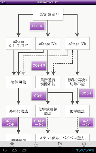 無料医疗AppのPancreatic Cancer Guidelines|記事Game