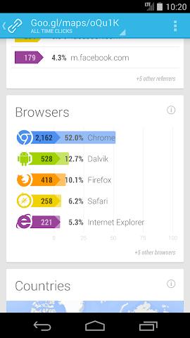 Screenshots for Google URL Shortener