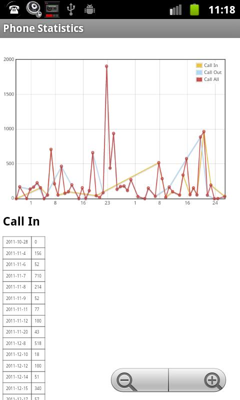 Phone Call Statistics - screenshot
