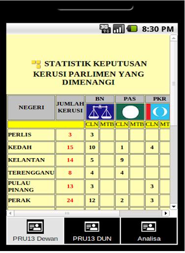 【免費新聞App】Keputusan Rasmi PRU 13-APP點子