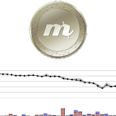 MaxCoin Ticker & Alerts Widget