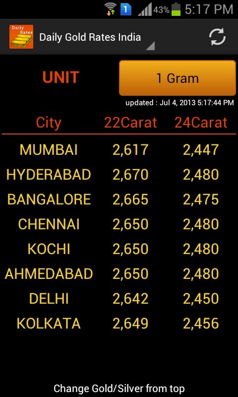 Gold Rates India Price Apk