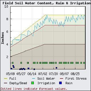 Irrigation Scheduler