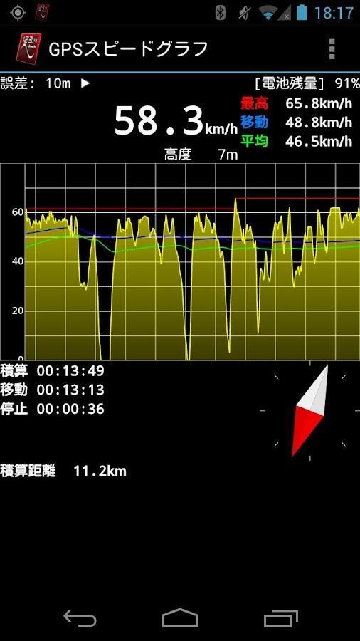 GPS Speed Graph- screenshot
