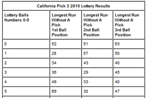 4 digit lottery strategies scam school easy